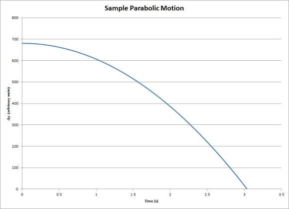sample parabolic motion