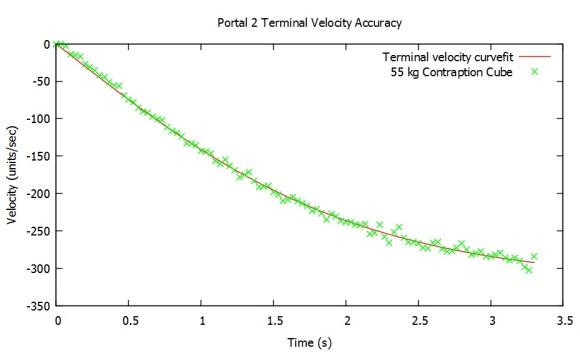terminal velocity
